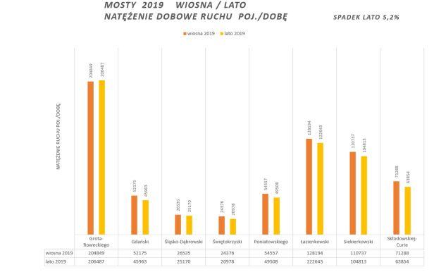 Statystyki z 2019 roku ZDM
